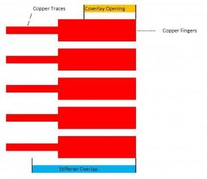 ZIF stiffener overlap