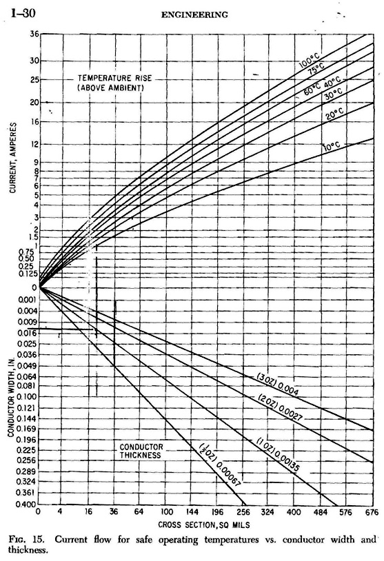 carrying-capacities-graph